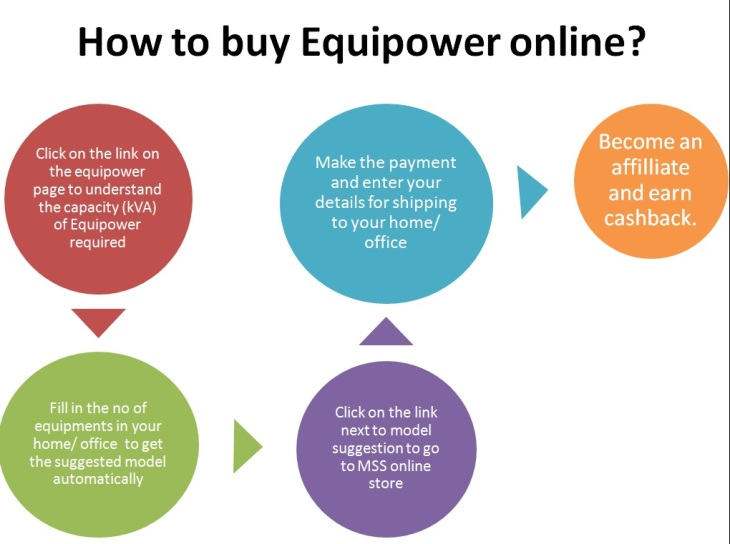 Equipower buying process