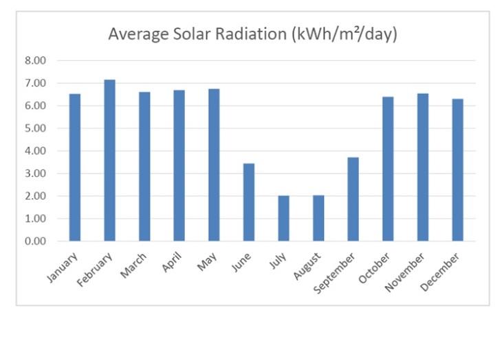 solar generation graph