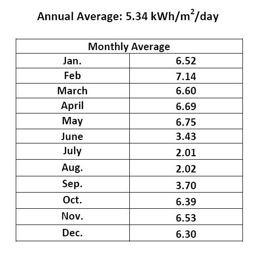 solar genreation data